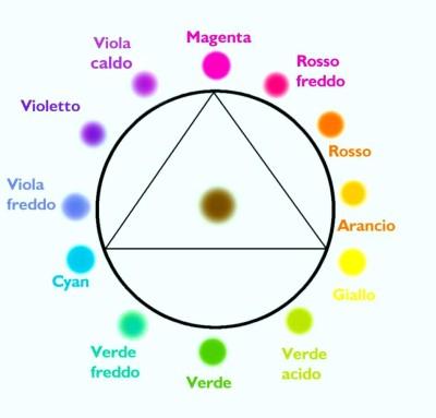 Accostamenti Introduzione Alla Teoria Dei Colori Giardinaggio